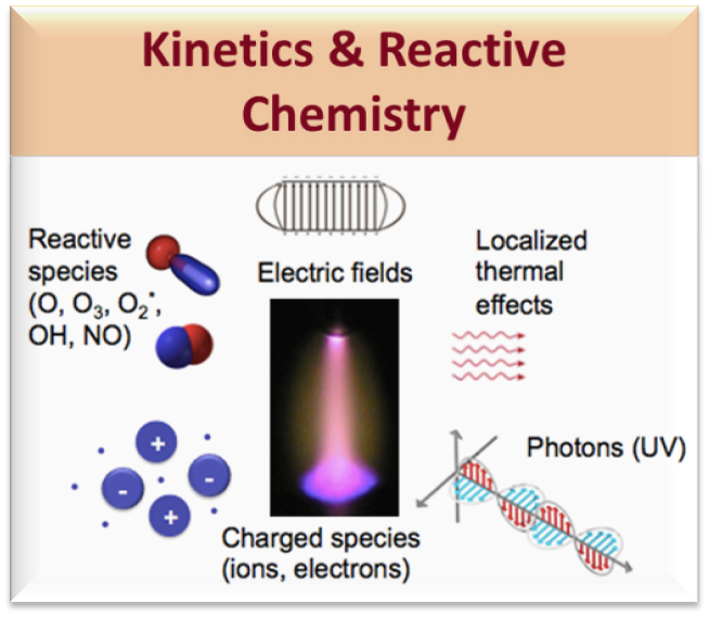 Kinetics and reactive chemistry